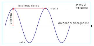 Le onde elettromagnetiche e la Risonanza di Schumann ed Entanglement